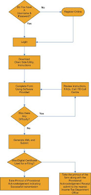 Process of E filing Of Returns