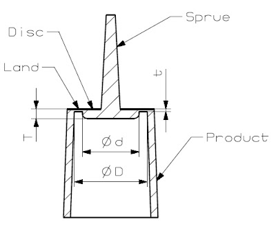 May 2008 ~ Injection Mold Design Tutorial, Technology and
