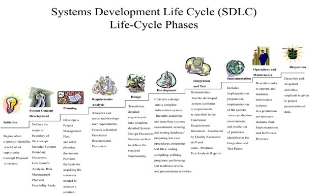 Business Analyst: System Development Life Cycle (SDLC)