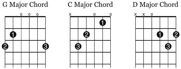 Free Guitar Class: 1:4 Three Essential Chords, G-C-D