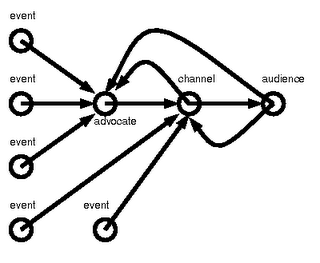 IUP-MBA: Communication Theories