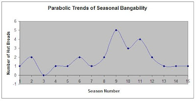 survivor parabolic trends of seasonal bangability