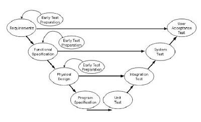 Software Testing: V MODEL 2