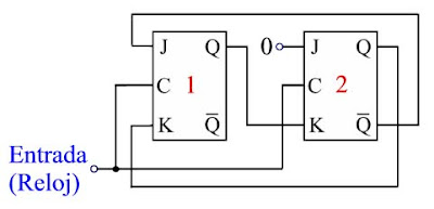 Fundamentos de Lógica Digital: 6: El flip-flop J-K. Contadores