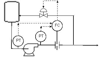 Chemical & Process Engineering CORNER: PUMP MINIFLOW