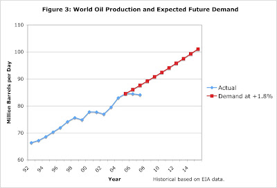 Historical World Oil Production and Expected Future Demand