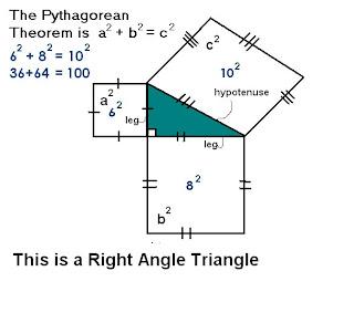 Math 816 (2007): Jonah's Pythagoras Growing Post