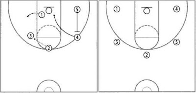 X's & O's of Basketball: Breaking Down The Double Motion