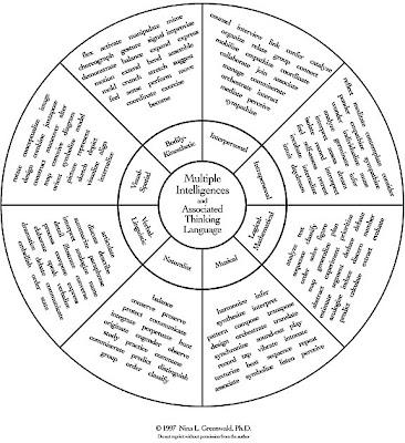 Bible Teaching Methods: Planning a Multiple Intelligences