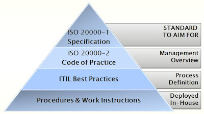 Relação entre ISO 20000 e ITIL