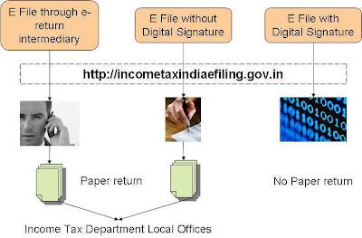 E-Filing of Returns-Blogsboard