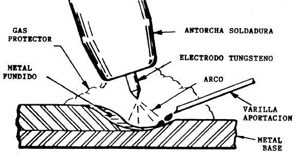 Fabricaciones Soldadas: Descripcion del Proceso TIG