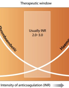 Maintaining good systems is important also use of inr for monitoring warfarin treatment best tests issue rh bpac