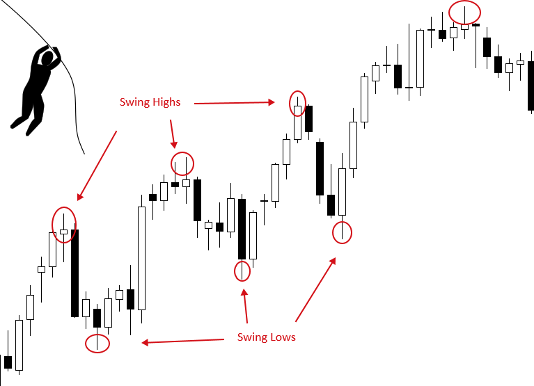 Forex Swing Trading - BabyPips.com
