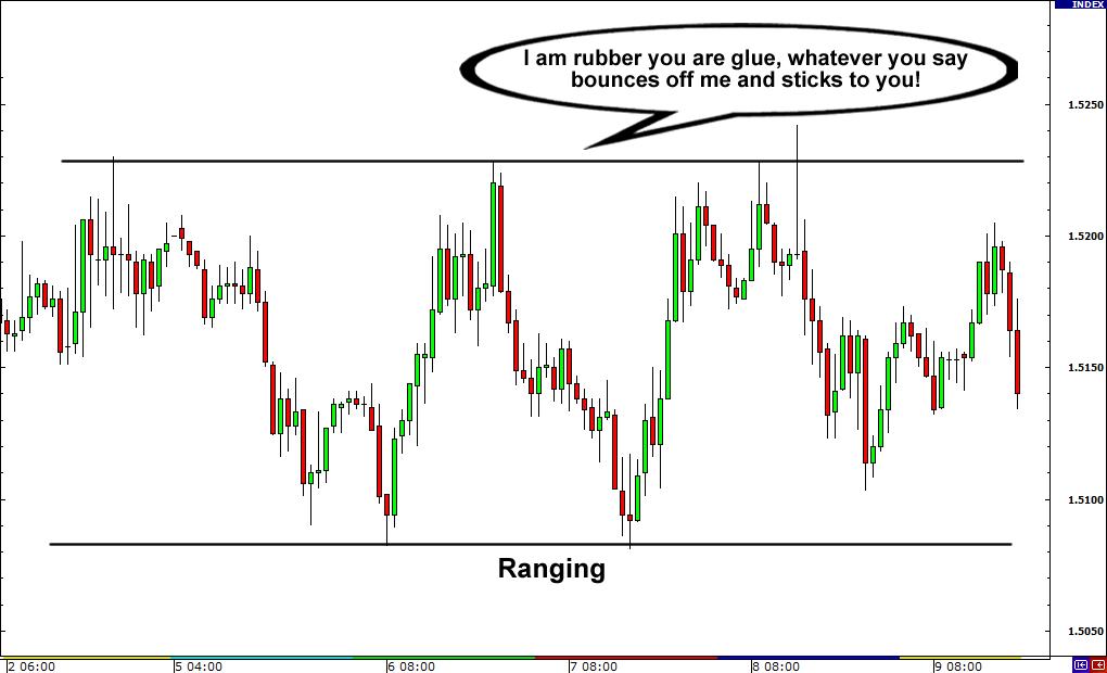 Price in a Range