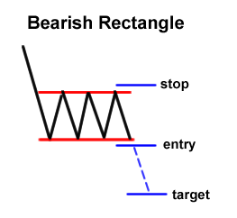 Bearish Rectangle