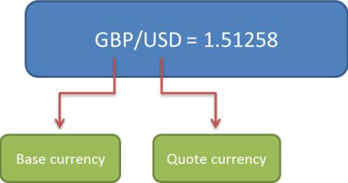 Báo giá ngoại hối GBP / USD