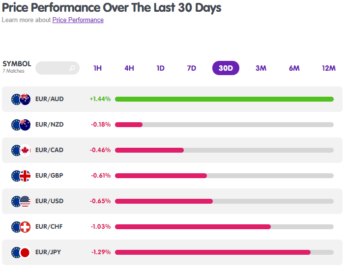 EUR Forex Pairs Performance from MarketMilk