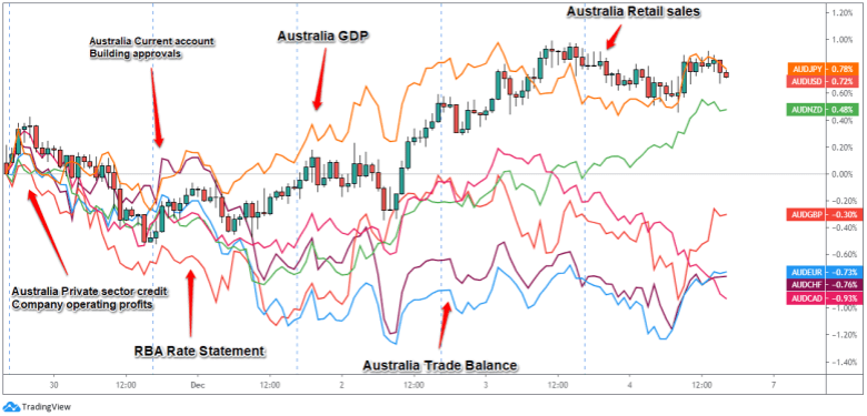 Overlay of AUD Pairs: 1-Hour Forex Chart