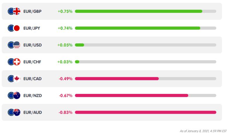 EUR Weekly Performance from MarketMilk