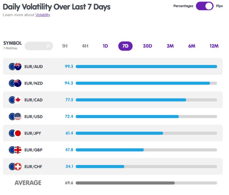 EUR Forex Pairs Volatility from MarketMilk