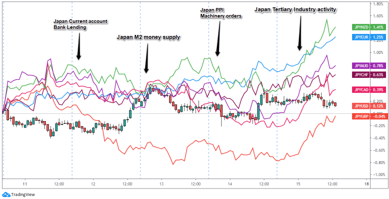 Overlay of Inverted JPY Pairs: 1-Hour Forex Chart