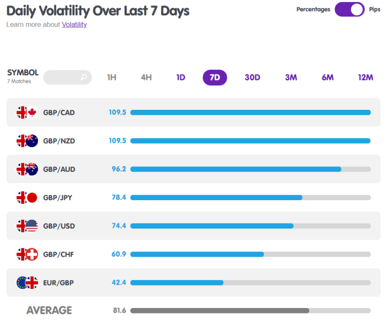GBP Pairs Volatility from MarketMilk