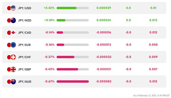 JPY Weekly Performance from MarketMilk