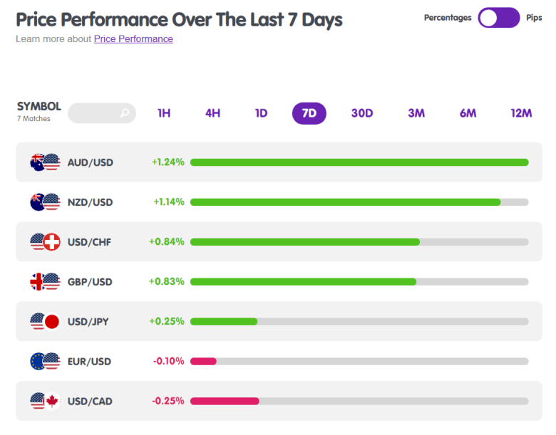Major Forex Pairs Price Performance from MarketMilk