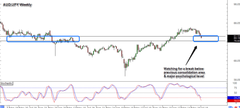 AUD/JPY Weekly Forex Chart