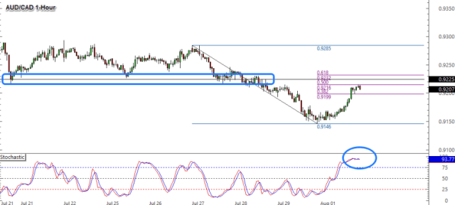 1 hour AUD / CAD currency chart