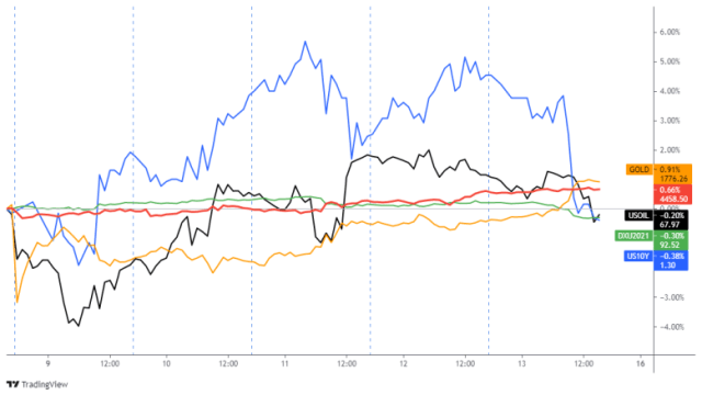 Dollar, gold, S&P 500, ten-year treasury yield, oil