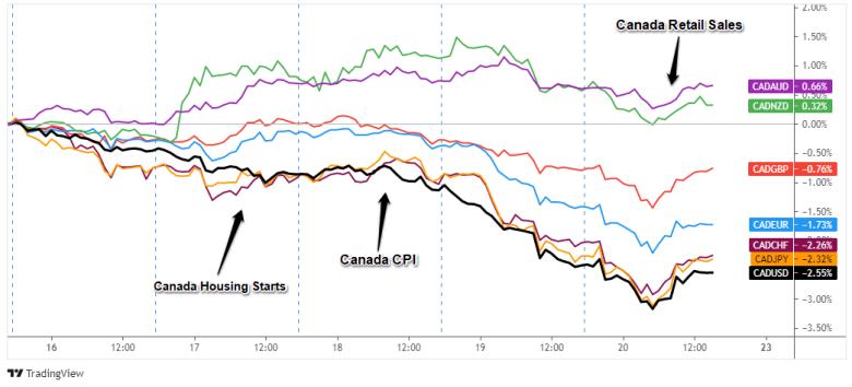 Superposición de pares CAD: Gráfico de divisas de 1 hora