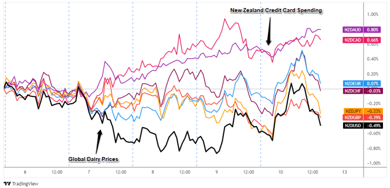 Superposición de pares NZD: gráfico de divisas de 1 hora