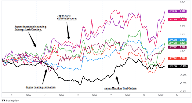 Superposición del par JPY inverso: Gráfico de divisas de 1 hora
