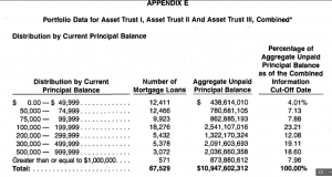 Combined Asset Trust Data 67529 loans