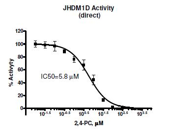 Demethylase and Methyltransferase Promo