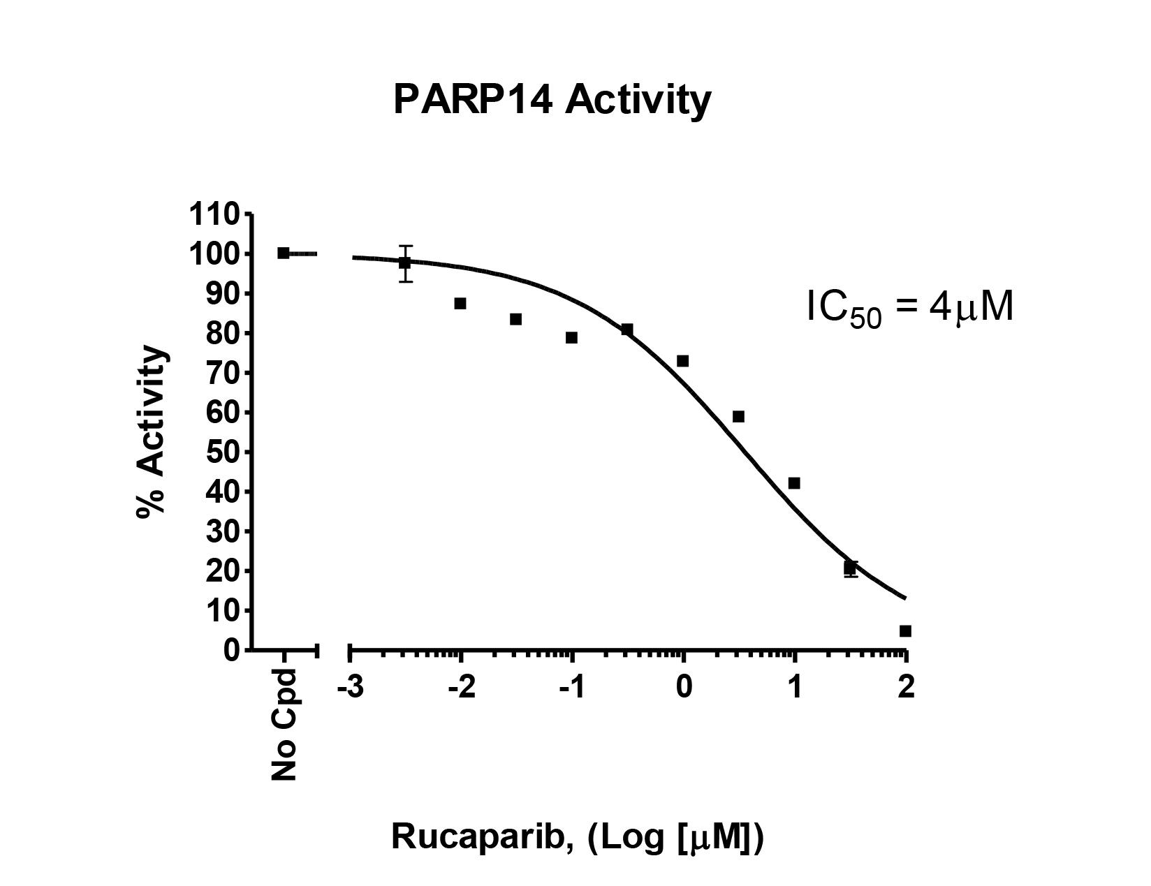 PARP14 Chemiluminescent Assay Kit