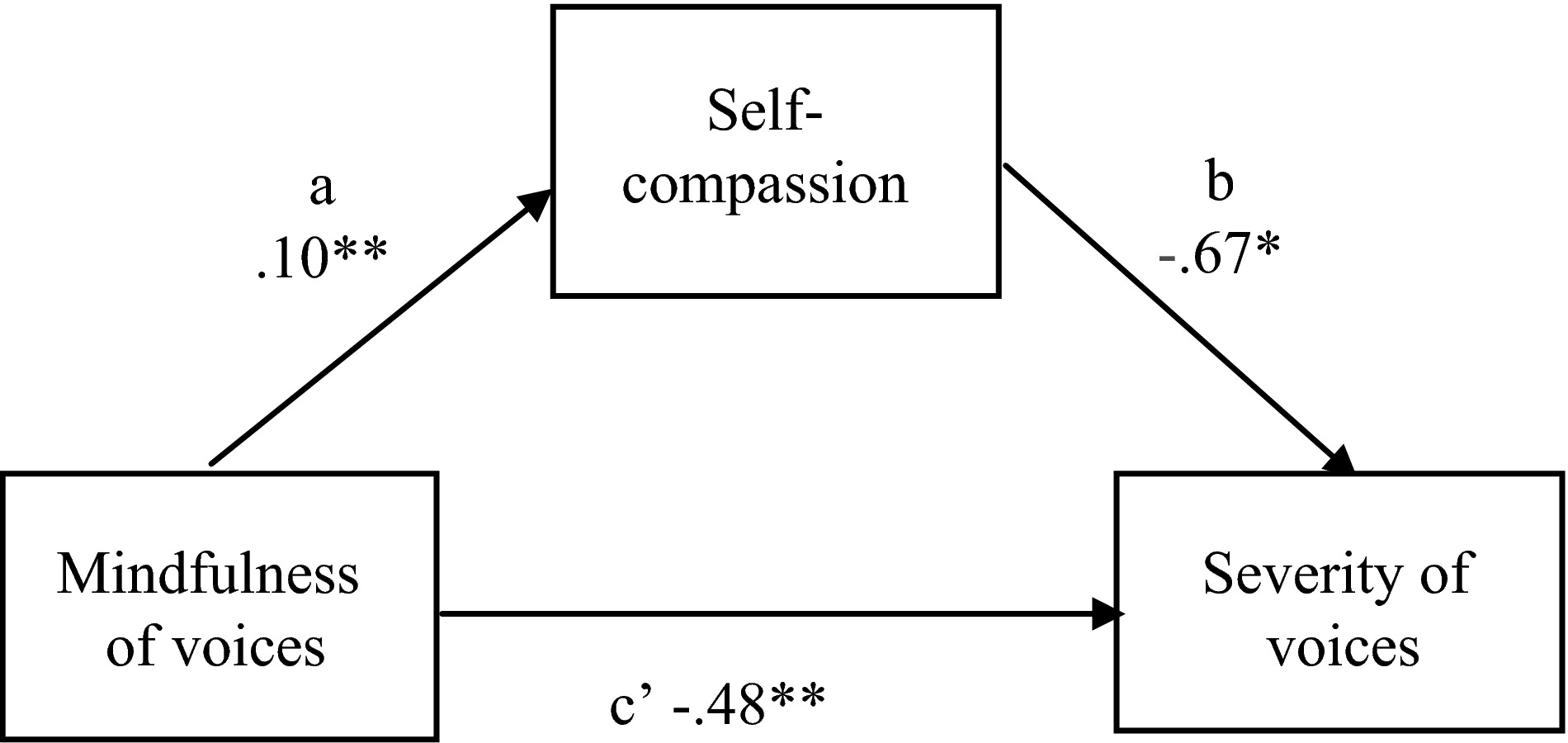Mindfulness of voices, self‐compassion, and secure
