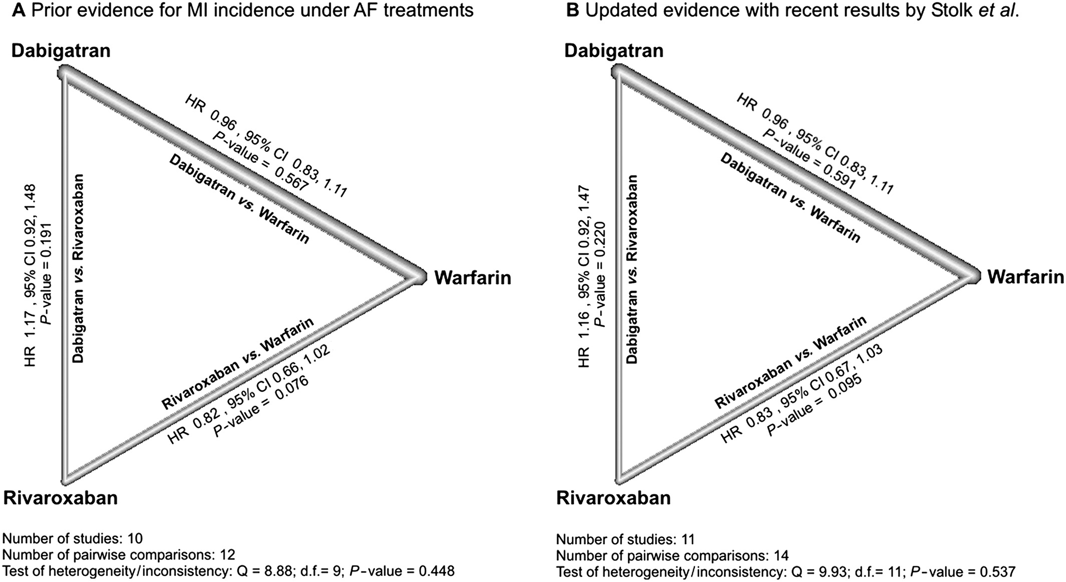 Real‐world complexity of atrial fibrillation treatment