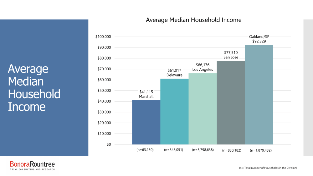 Comparing Average Median Household Income