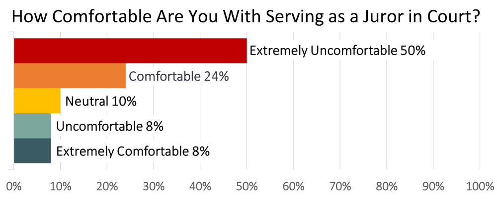 Chart showing the percentage of people who were comfortable or uncomfortable with serving as jurors in-person.
