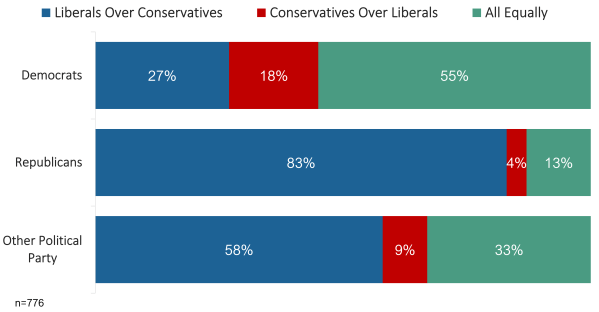 Horizontal bar chart depicting percentages of each political party with various responses