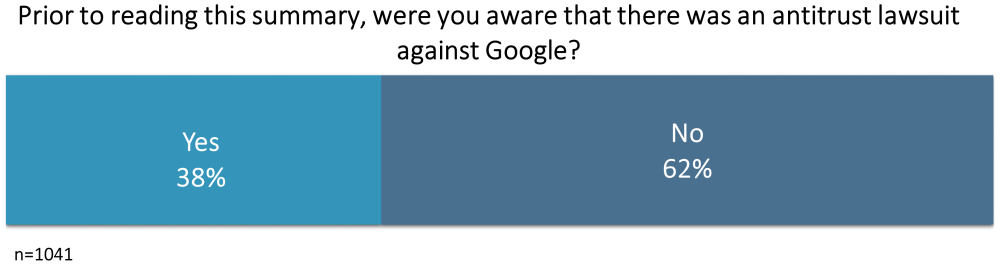 Horizontal bar showing the percentage of people who were or were (38%) not aware (62%) that there was an antitrust lawsuit against Google.