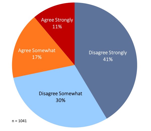 "Pie chart depicting percentage of people from the national sample that agree or disagree that, ""I am suspicious of Google, Apple, Facebook and Twitter because they are based in the San Francisco Bay Area."""