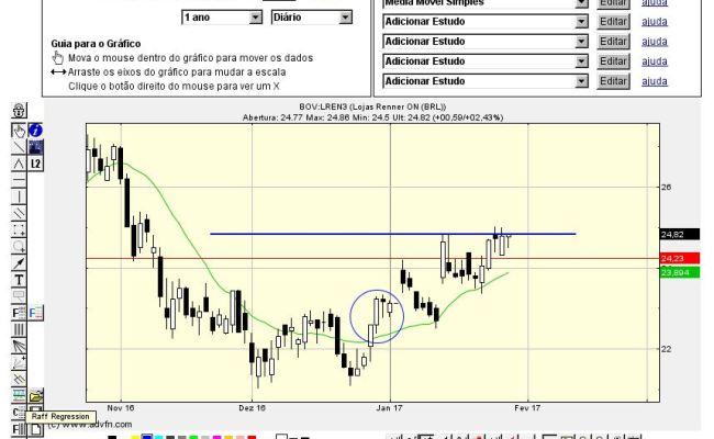Advfn News Estratégia De Compra Lojas Renner Bov