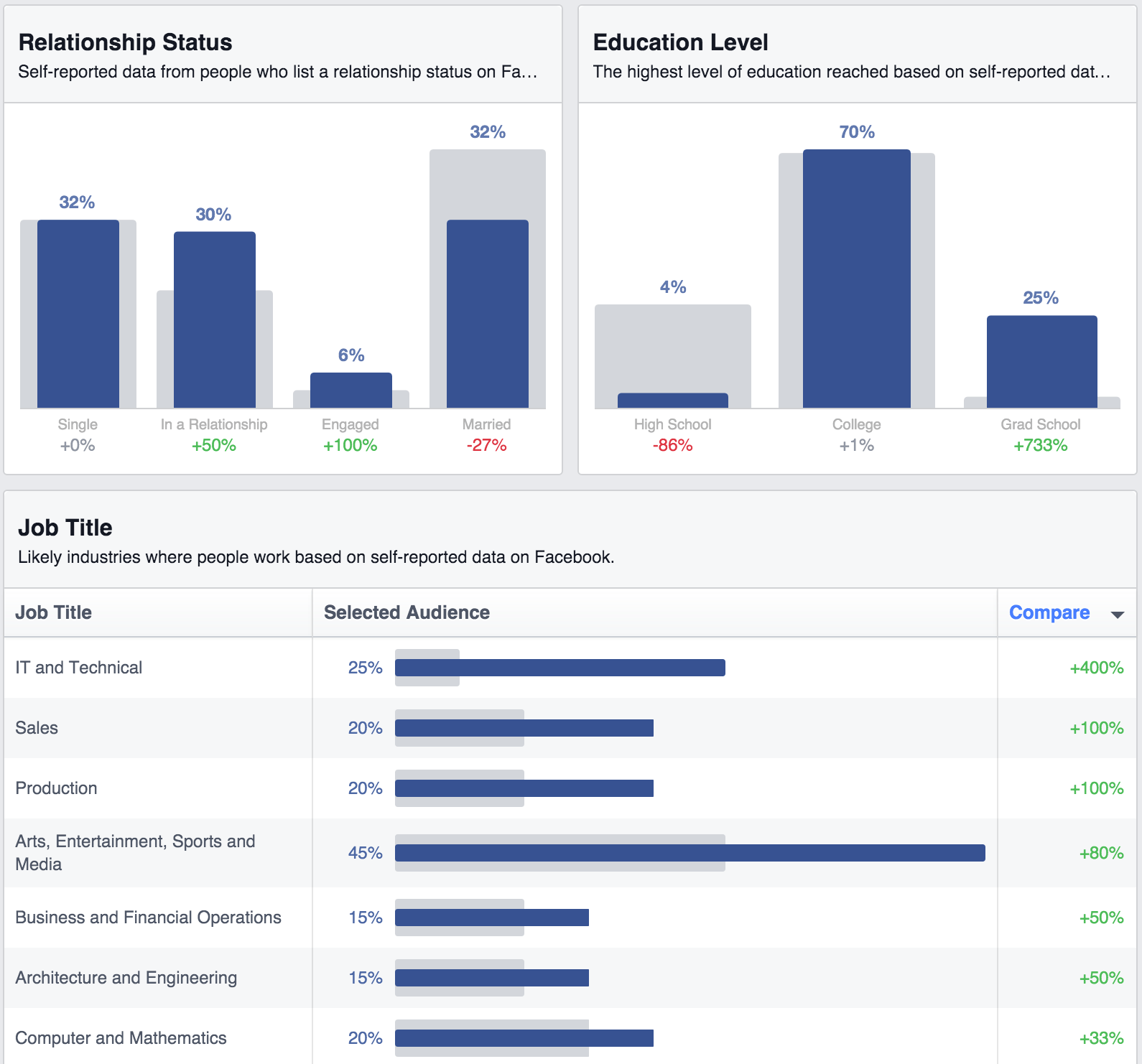Audience Insights - Relationship - Education - Jobs
