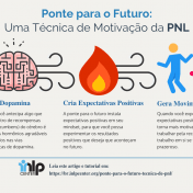 Ponte para o futuro - técnica de PNL