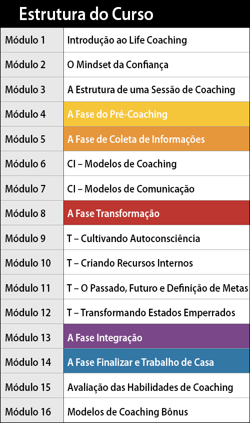 Curso de Coaching com PNL Online