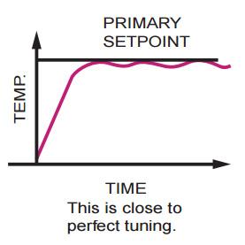 Пид-график управления, как он должен работать